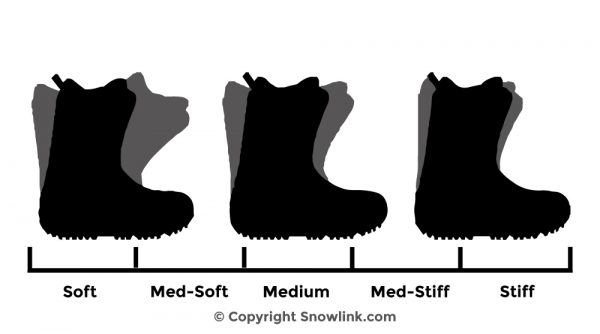 Snow Shoe Flex Guide