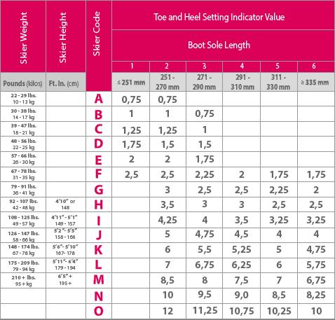 Ski DIN settings chart