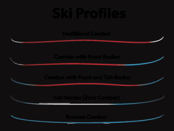 Ski Profiles Guide Infographics
