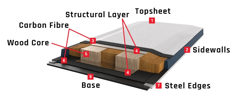 Ski construction materials and layers explained