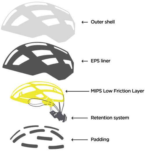 MIPS helmet protection system layer construction explained