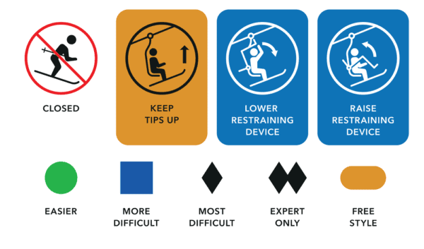 ski and snowboard trail difficulty levels signs