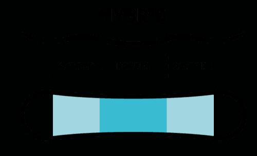 snowboard profile - hybrid