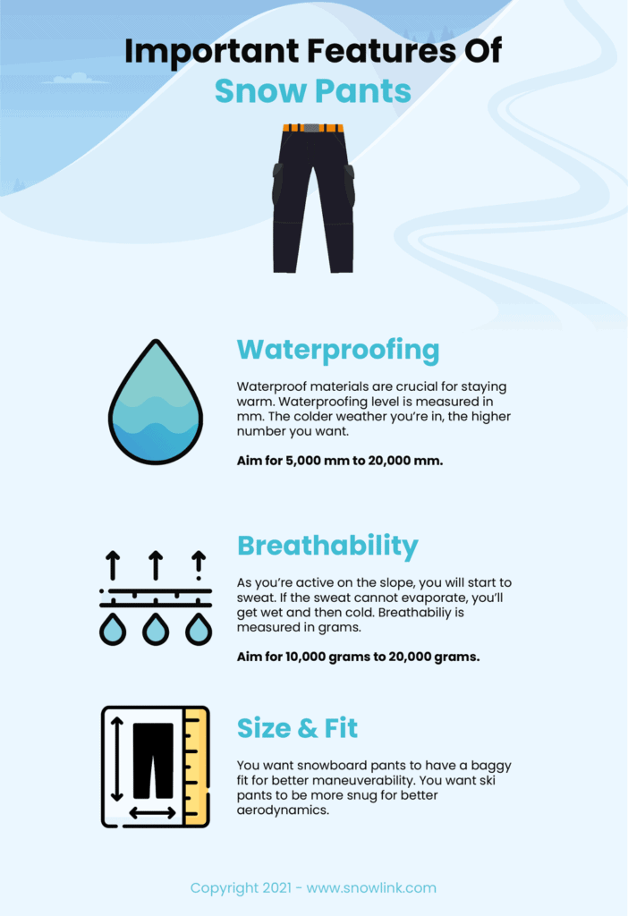 important features of ski and snowboard pants infographic
